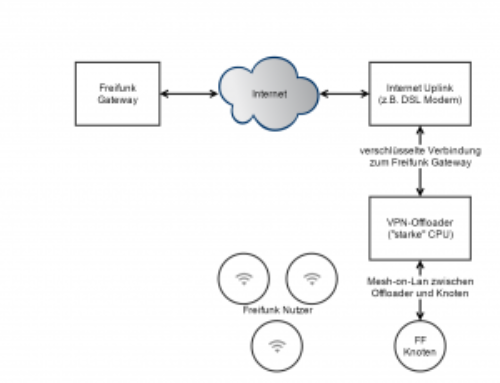 VPN-Offloader