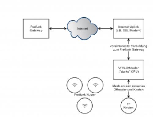 Futro S900 als VPN-Offloader